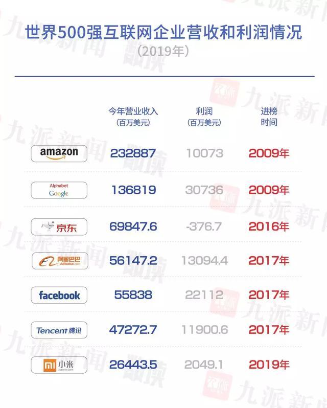 大數據看世界500強:中國近四成新上榜企業為新興產業 - 每日頭條