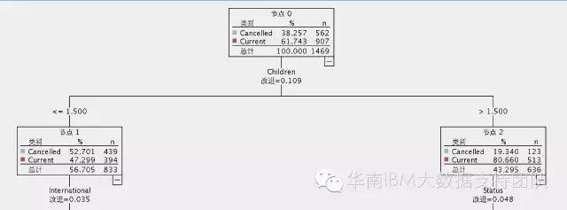 IBM SPSS Modeler算法系列------C&R Tree算法介紹 - 每日頭條