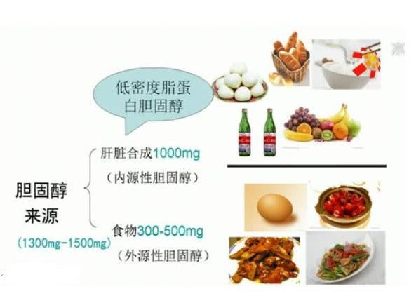 膽固醇很「可怕」嗎?血脂異常的人該如何安全的吃? - 每日頭條