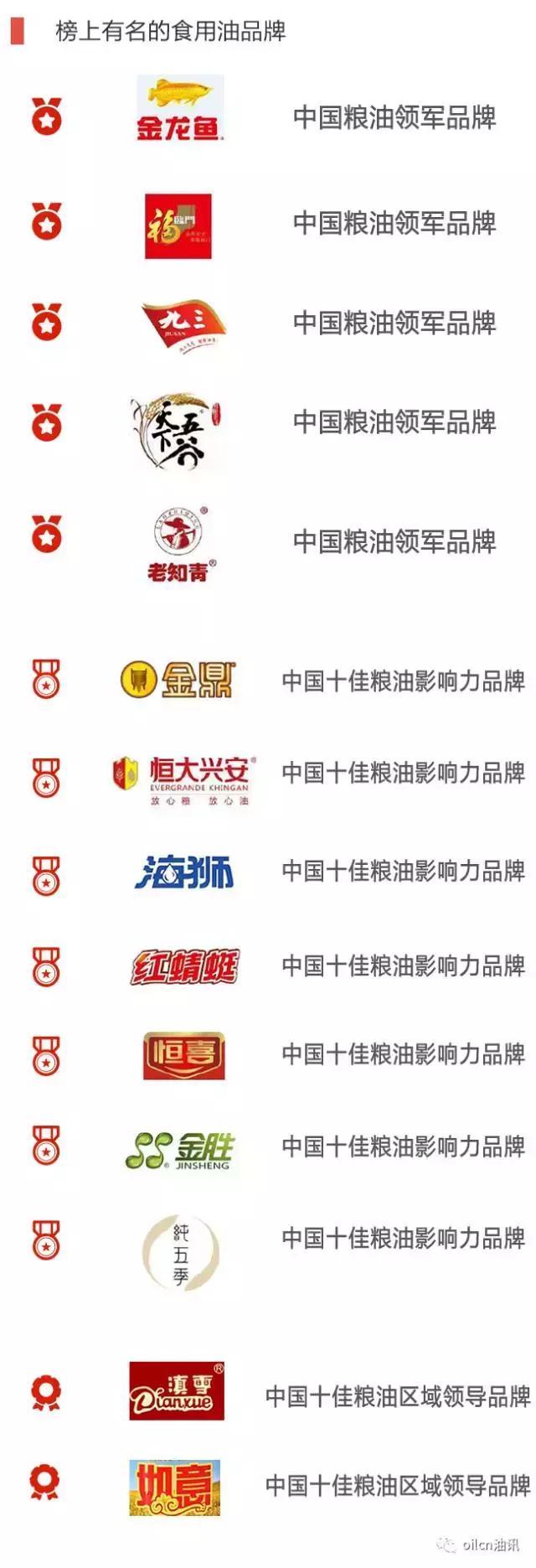 榜上有名|「中國百佳糧油企業榜」發布,哪些油企和品牌在領跑? - 每日頭條