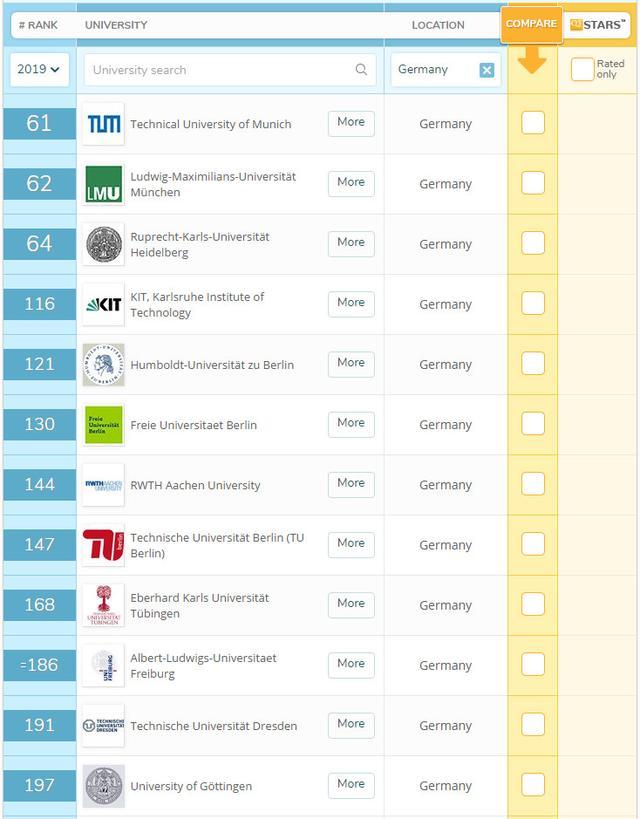 2019年QS世界大學排名出爐。歐洲高校表現亮眼 - 每日頭條