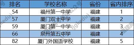 廈門3所中學霸氣上榜「中國百強中學」有你的母校嗎? - 每日頭條