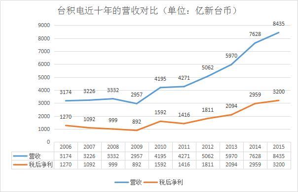 臺積電2016年營收創紀錄,這種增長還能保持多久? - 每日頭條