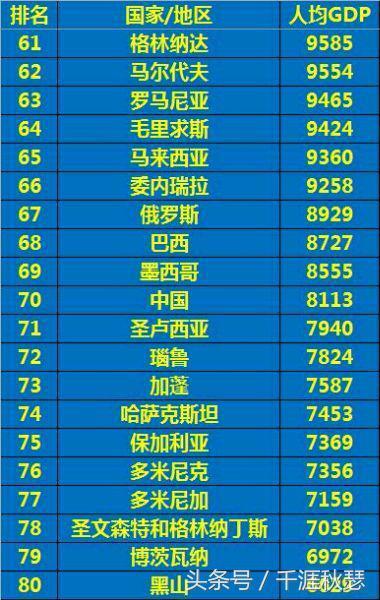 2016各國人均GDP排行榜Top10,中國澳門力壓美國,卡達亞洲第一 - 每日頭條