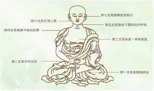 佛門七支坐法(雙盤打坐教程)(雙跏趺坐與單盤坐的腿法及姿勢圖) - 每日頭條