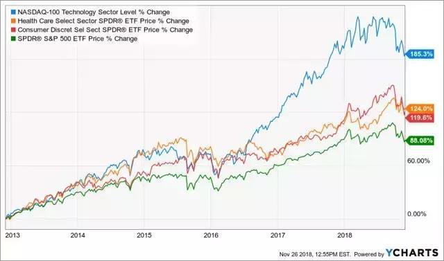 跟蹤「新經濟」的ETF——QQQ - 每日頭條