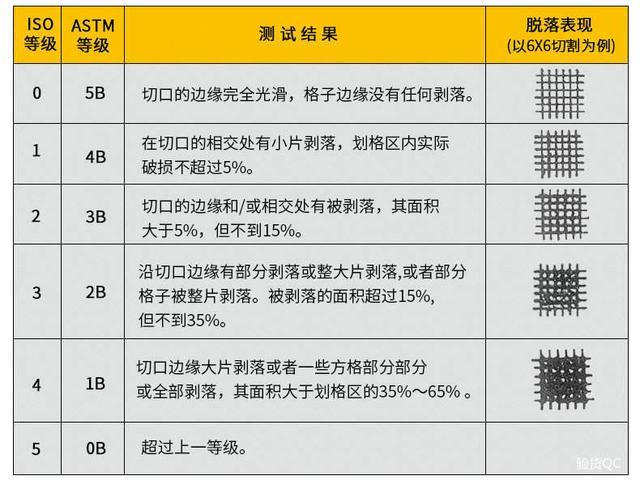 產品百格測試(附著力測試)詳解 - 每日頭條