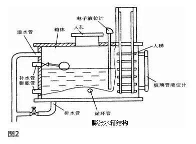空調水系統膨脹水箱的選型計算 - 每日頭條