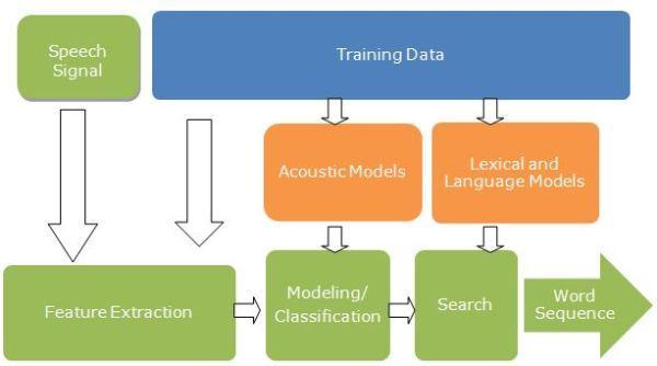 語音識別的技術原理是什麼? - 每日頭條