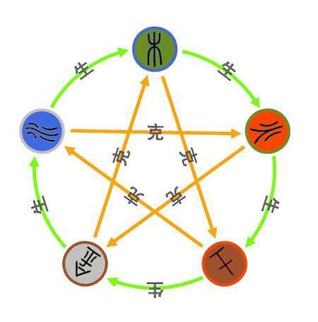 五行相生相剋基礎原理解釋(反生反克) - 每日頭條