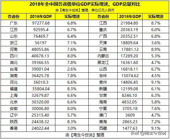 2018年中國各省份GDP:廣東第1,臺灣第8,香港第17,澳門呢? - 每日頭條