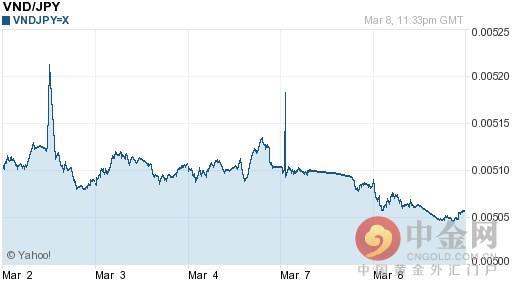 越南盾對日元匯率今日匯率:03月09日越南盾對日元匯率一覽表 - 每日頭條