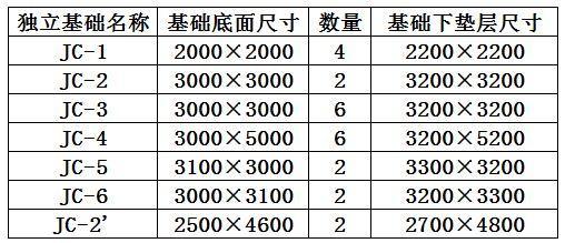 實際工程算量講解:獨立基礎墊層清單、定額工程量 - 每日頭條
