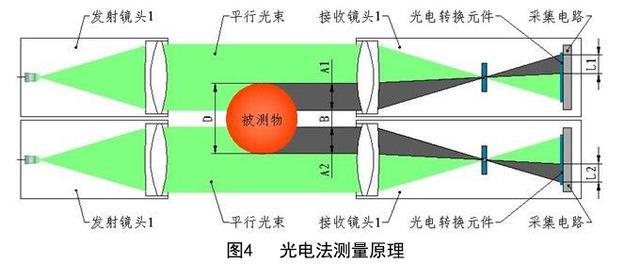 大直徑工件的外徑測量方法有哪些? - 每日頭條