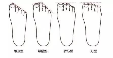大腳趾痛也是病!你的大腳拇指痛了別忽視 - 每日頭條