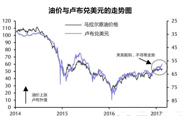 「石油貨幣」盧布與油價脫軌,普京坐立不安,原因至今模糊不清 - 每日頭條
