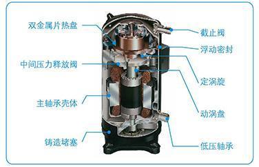 空調渦旋壓縮機柔性設計的結構特點 - 每日頭條