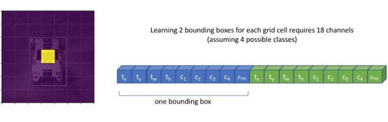 教程|單級式目標檢測方法概述:YOLO與SSD - 每日頭條
