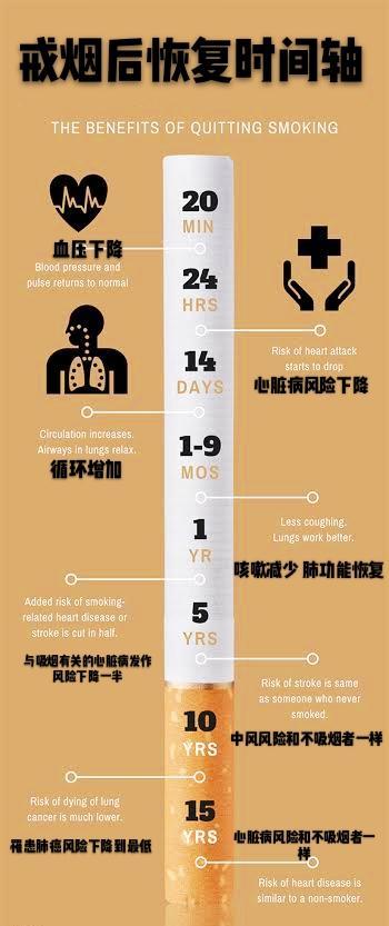 戒菸會有戒斷癥狀,讓人更容易生病!真的嗎?醫生闢謠給您講清楚 - 每日頭條