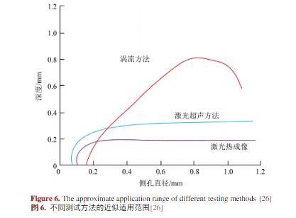 無損檢測在增材製造技術中應用的研究進展 - 每日頭條