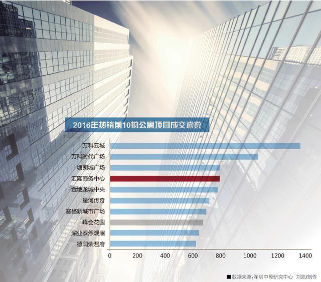 深圳開發商都在玩 「工改工」 到底有什麼玄機? - 每日頭條