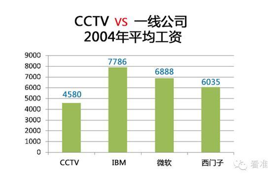 大數據解讀CCTV工資 2 - 每日頭條