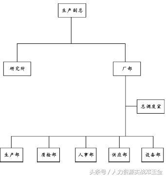 幾種組織機構設計樣例 - 每日頭條