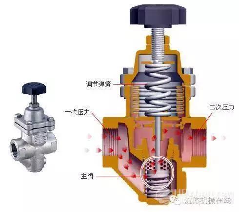 幾種常見減壓閥工作原理及選用指南 - 每日頭條