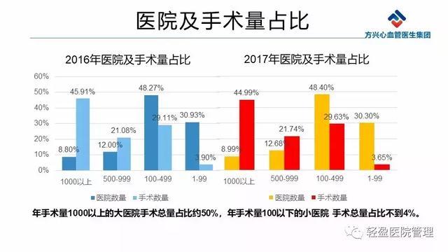 2017中國冠心病介入治療超75萬例。區縣級醫院PCI能力仍需提高! - 每日頭條