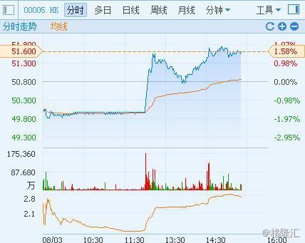 滙豐控股(0005.HK):無視業績下滑 股價倒升創2個月新高 - 每日頭條