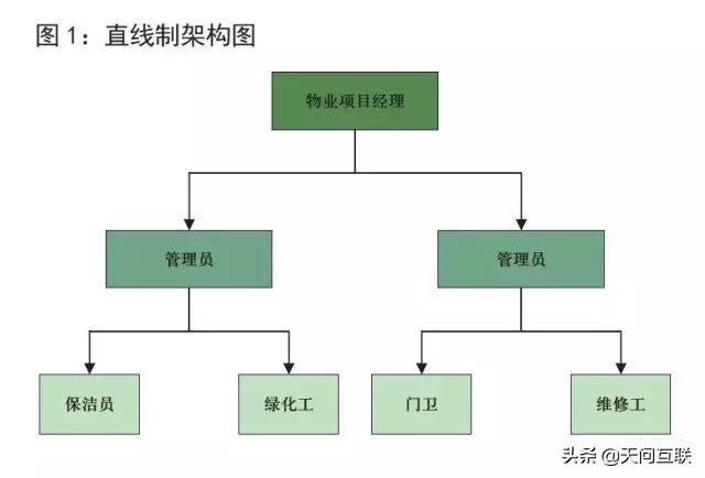 物業管理公司五種組織架構介紹。物業管理公司組織架構圖分析 - 每日頭條