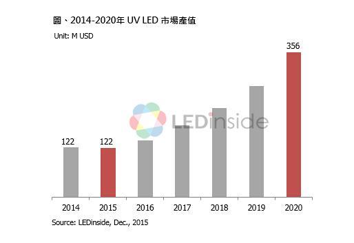 2020年UVLED產值可達3.56億美元 - 每日頭條