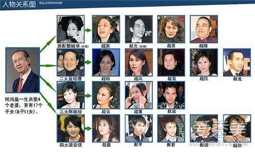 賭王家族關係表 賭王何鴻燊17個子女介紹 - 每日頭條
