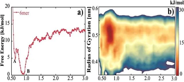 npj:分子動力學模擬—蛋白質特異性識別TiO2表面 - 每日頭條