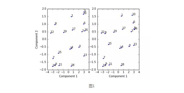 機率圖模型在風控中的應用 - 每日頭條