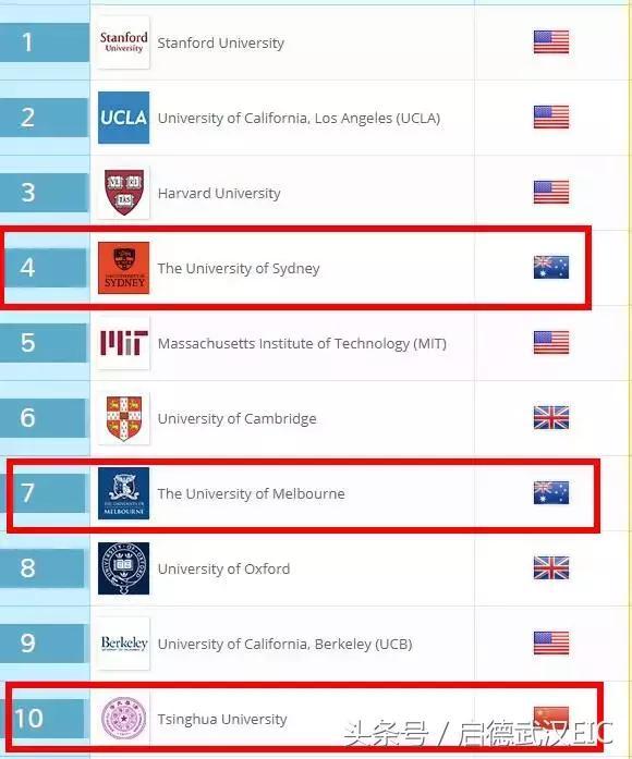 2018年QS最新世界大學畢業生就業力排行榜發布!悉大全球第四 - 每日頭條