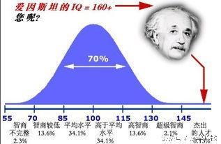 你想知道孩子的智商(IQ)是多少嗎?快來測試一下吧! - 每日頭條