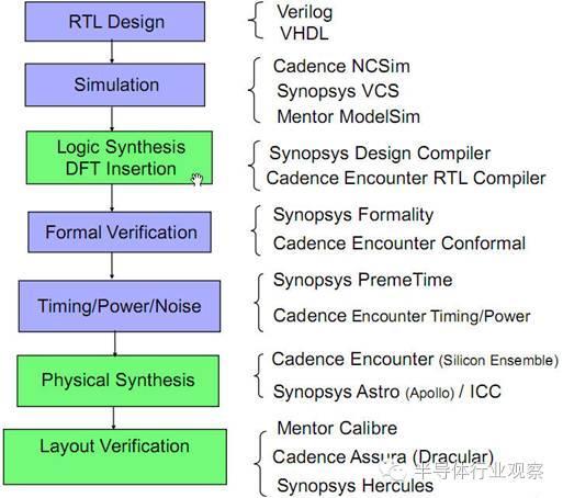 幾張圖告訴你什麼是IC設計 - 每日頭條