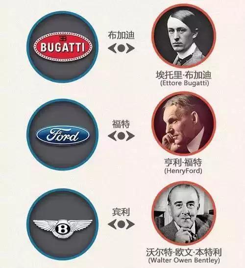 一分鐘讓你看懂各大汽車品牌標誌。非常值得收藏! - 每日頭條