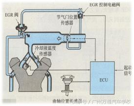 EGR廢氣再循環系統是什麼? - 每日頭條