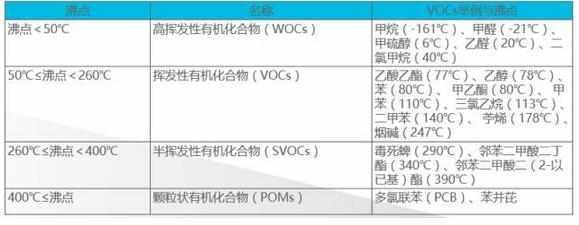 一文了解中國揮發性有機物(VOCs)法律法規 - 每日頭條