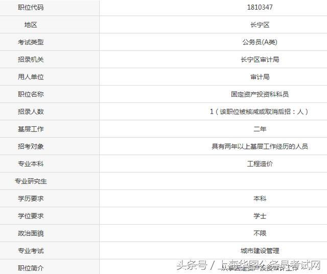 2018年上海公務員考試職位表長寧區崗位財政局和審計局有什麼不同 - 每日頭條