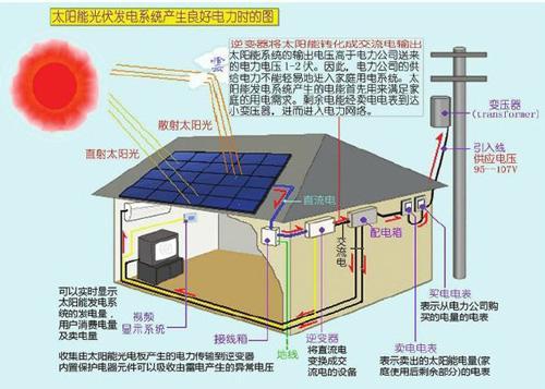 光伏發電系統是由什麼組成的? - 每日頭條