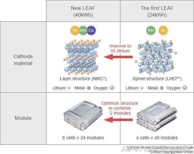 鋰電池的組成以及材料成分 - 每日頭條