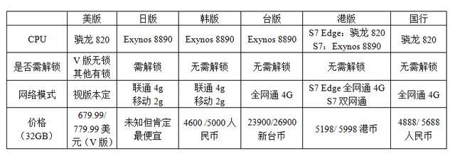 買前必看!三星S7/S7 Edge全球各版本配置最詳解析 - 每日頭條