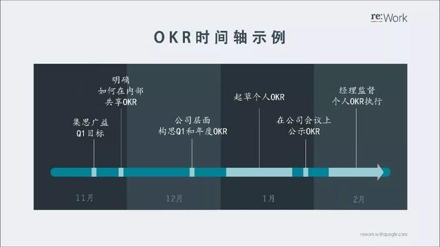 谷歌經理人內訓系列:用OKR來制定目標 - 每日頭條