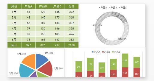 Excel圖表怎麼做才好看?500強精英製作圖表的4個套路,直接拿走 - 每日頭條