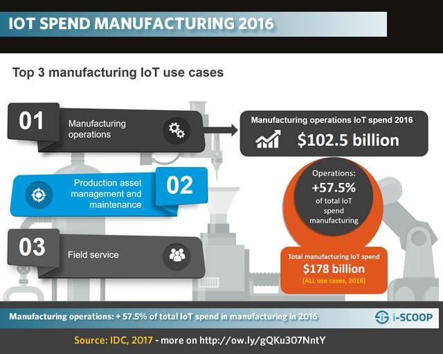 工業物聯網(IIoT)的定義和主要的應用細分市場 - 每日頭條