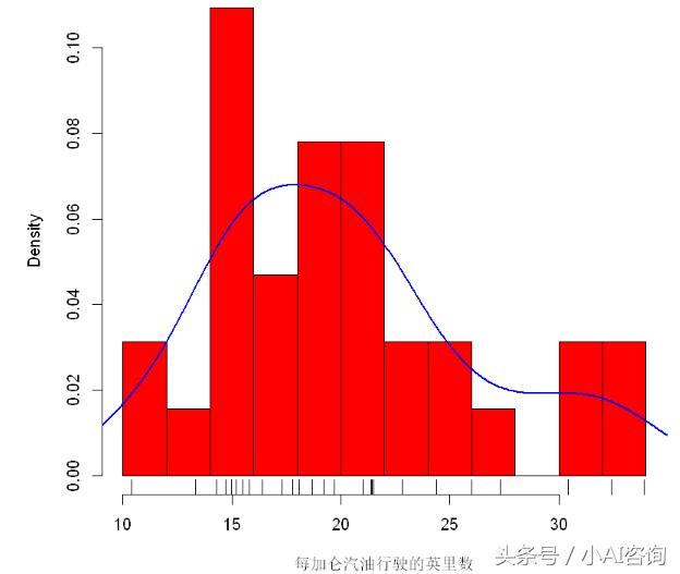 R語言數據可視化系列(3)直方圖和核密度圖(附詳細代碼) - 每日頭條