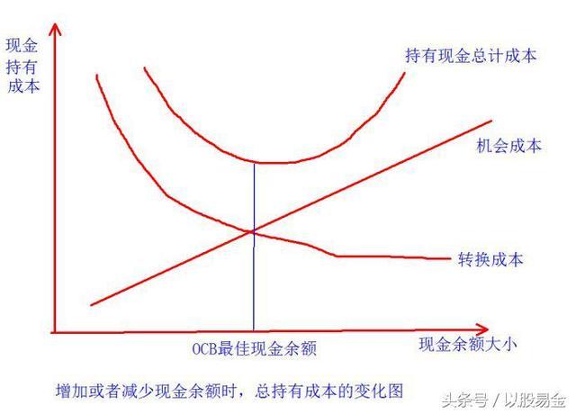 價值分析之公司財務(6)——現金管理與短期借貸 - 每日頭條